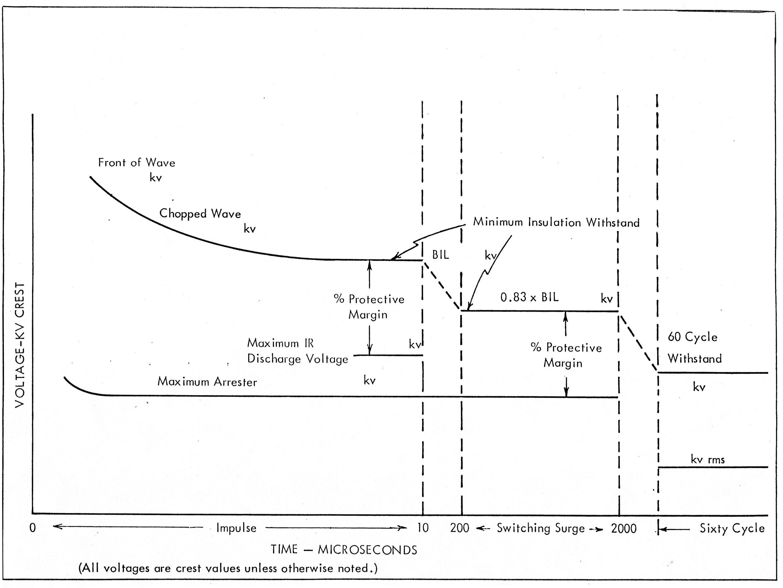 Insulation Coordination 138v Switching Voltage Regulator Supply Circuit Diagram Power Illustration